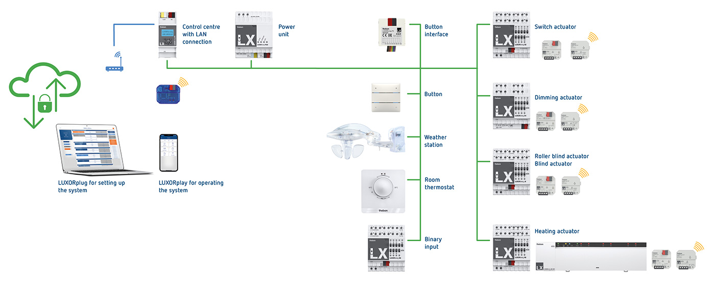 LUXORliving System Diagram 2020-03-13